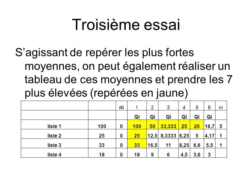 Troisième essai Sagissant de repérer les plus fortes moyennes, on peut également réaliser un tableau de ces moyennes et prendre les 7 plus élevées (re