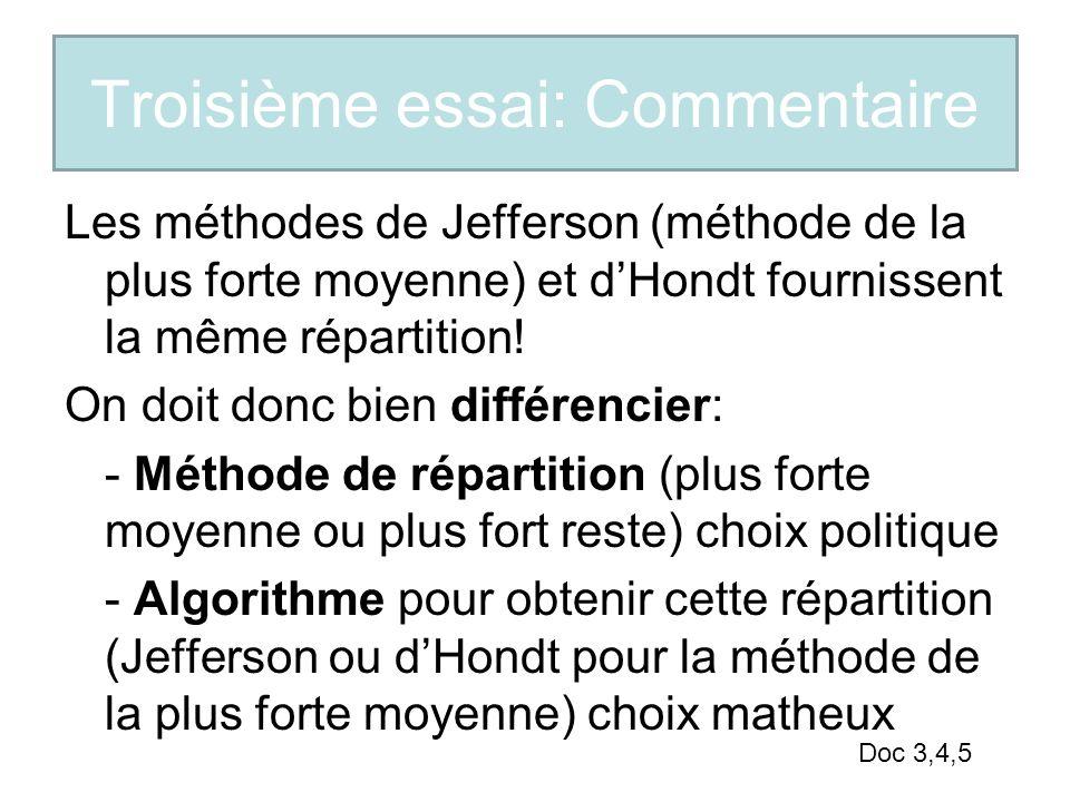Troisième essai: Commentaire Les méthodes de Jefferson (méthode de la plus forte moyenne) et dHondt fournissent la même répartition! On doit donc bien