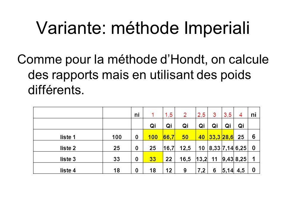 Variante: méthode Imperiali Comme pour la méthode dHondt, on calcule des rapports mais en utilisant des poids différents. ni11,522,533,54 ni Qi liste