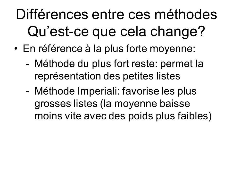 Différences entre ces méthodes Quest-ce que cela change? En référence à la plus forte moyenne: -Méthode du plus fort reste: permet la représentation d