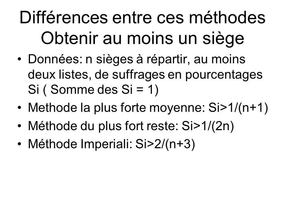 Différences entre ces méthodes Obtenir au moins un siège Données: n sièges à répartir, au moins deux listes, de suffrages en pourcentages Si ( Somme d