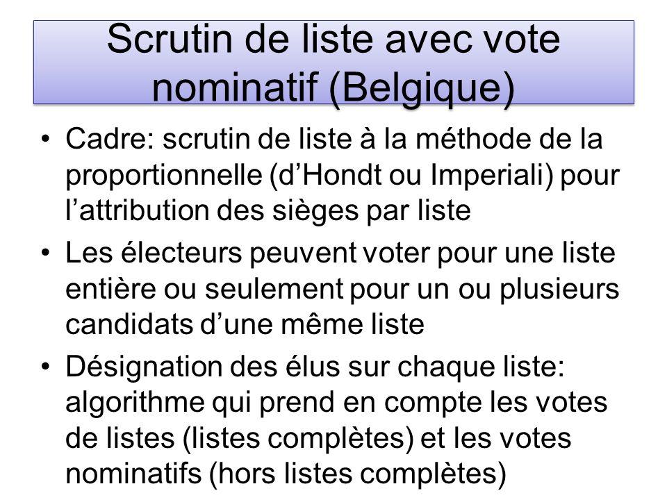 Scrutin de liste avec vote nominatif (Belgique) Cadre: scrutin de liste à la méthode de la proportionnelle (dHondt ou Imperiali) pour lattribution des