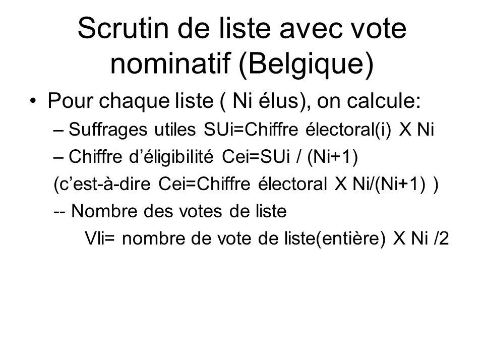Scrutin de liste avec vote nominatif (Belgique) Pour chaque liste ( Ni élus), on calcule: –Suffrages utiles SUi=Chiffre électoral(i) X Ni –Chiffre dél