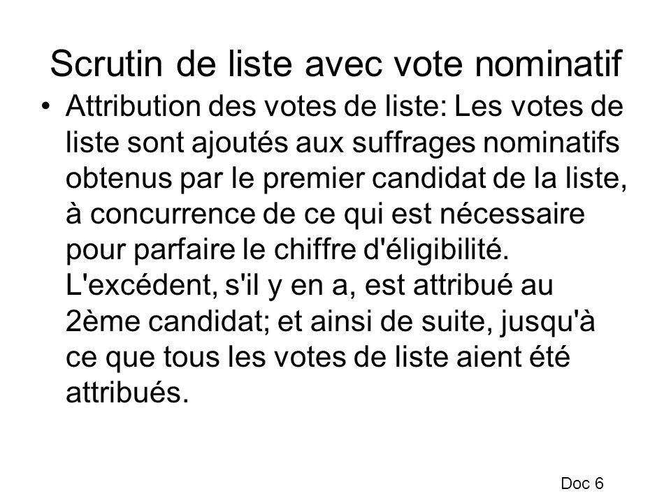 Scrutin de liste avec vote nominatif Attribution des votes de liste: Les votes de liste sont ajoutés aux suffrages nominatifs obtenus par le premier c