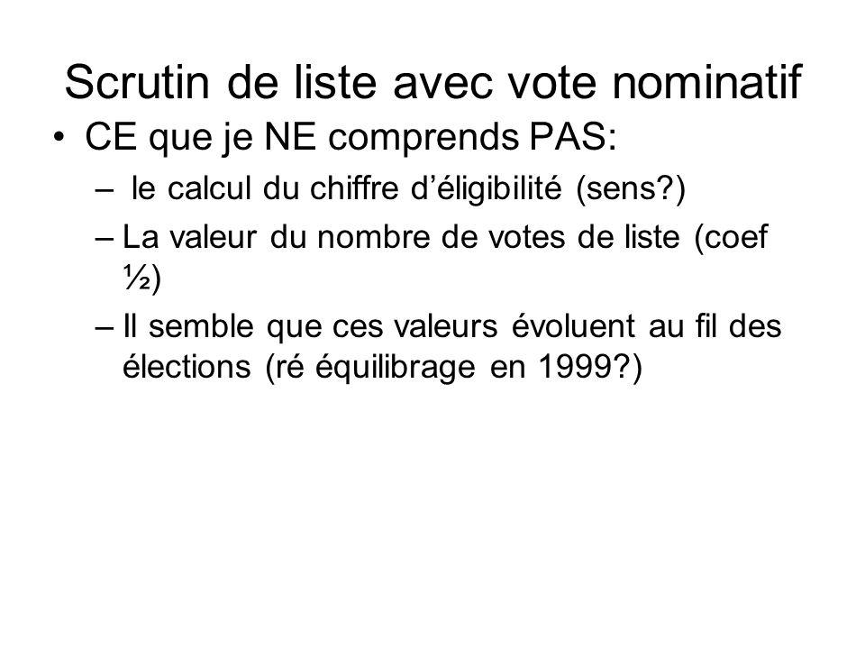 Scrutin de liste avec vote nominatif CE que je NE comprends PAS: – le calcul du chiffre déligibilité (sens?) –La valeur du nombre de votes de liste (c