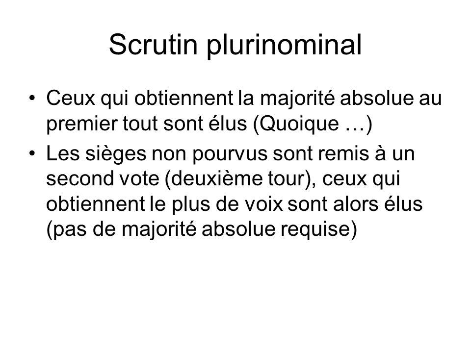 Scrutin plurinominal Ceux qui obtiennent la majorité absolue au premier tout sont élus (Quoique …) Les sièges non pourvus sont remis à un second vote