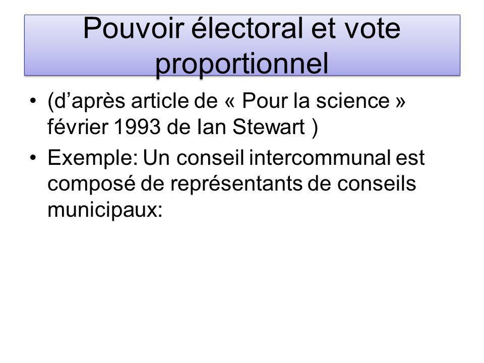 Pouvoir électoral et vote proportionnel (daprès article de « Pour la science » février 1993 de Ian Stewart ) Exemple: Un conseil intercommunal est com