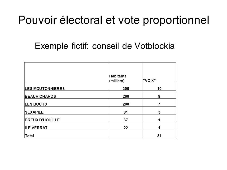 Pouvoir électoral et vote proportionnel Exemple fictif: conseil de Votblockia Habitants (milliers)