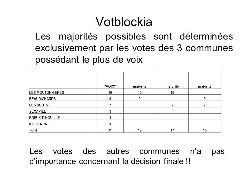 Votblockia Les majorités possibles sont déterminées exclusivement par les votes des 3 communes possédant le plus de voix
