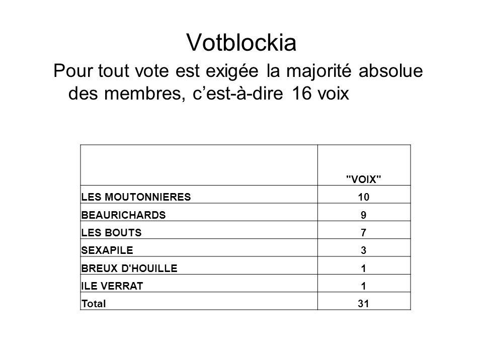 Votblockia Pour tout vote est exigée la majorité absolue des membres, cest-à-dire 16 voix