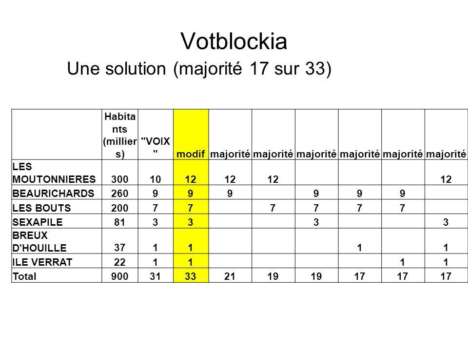 Votblockia Une solution (majorité 17 sur 33) Habita nts (millier s)