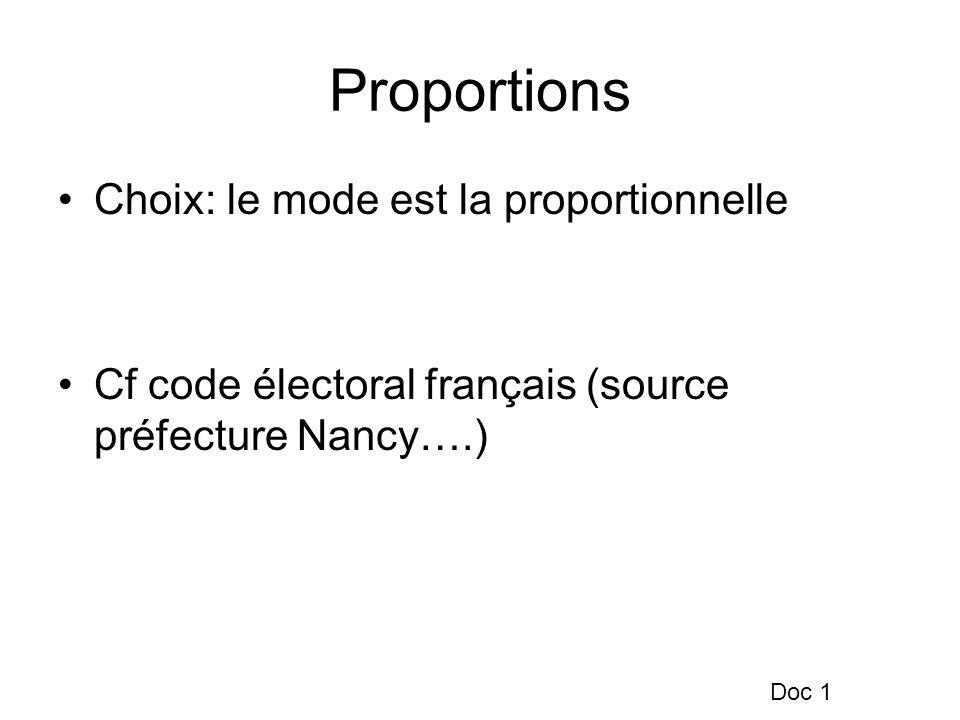 Proportions Choix: le mode est la proportionnelle Cf code électoral français (source préfecture Nancy….) Doc 1