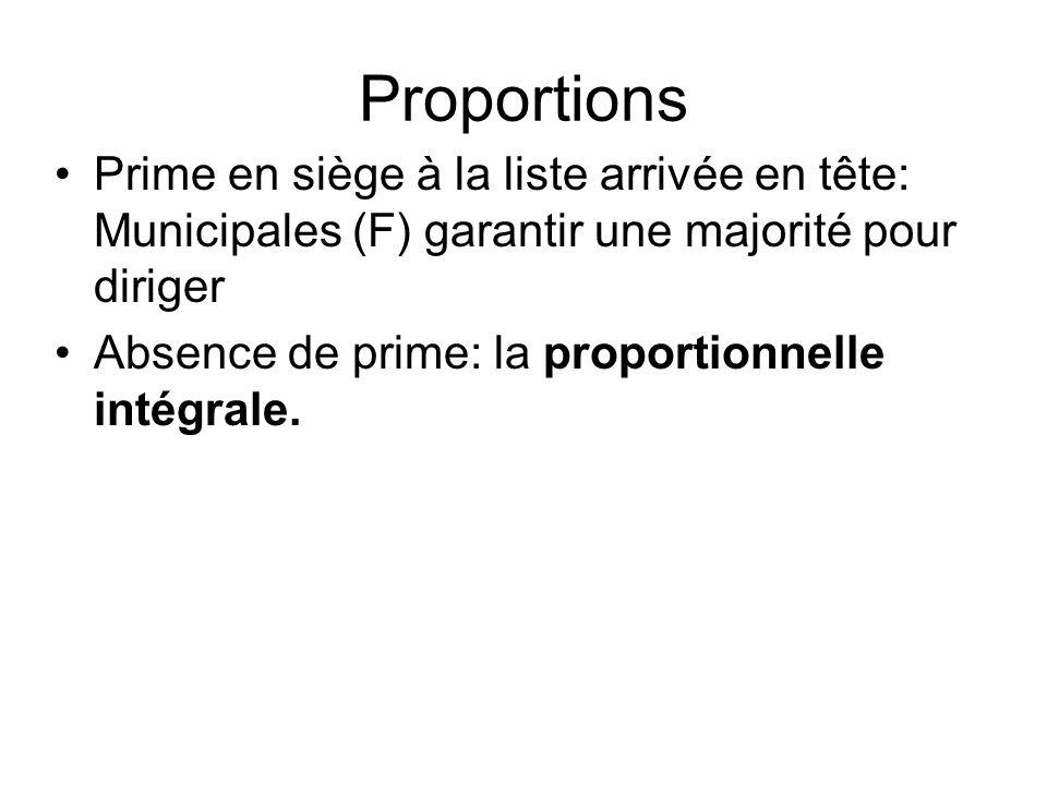 Proportions Prime en siège à la liste arrivée en tête: Municipales (F) garantir une majorité pour diriger Absence de prime: la proportionnelle intégra
