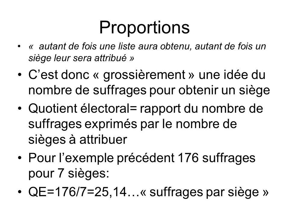 Proportions QE=25,14 (« suffrages par siège ») « Autant de fois les listes ont obtenu ce quotient, autant de fois un siège leur est attribué » (code électoral): En math on calcule pour chaque liste i (suffrages Vi):