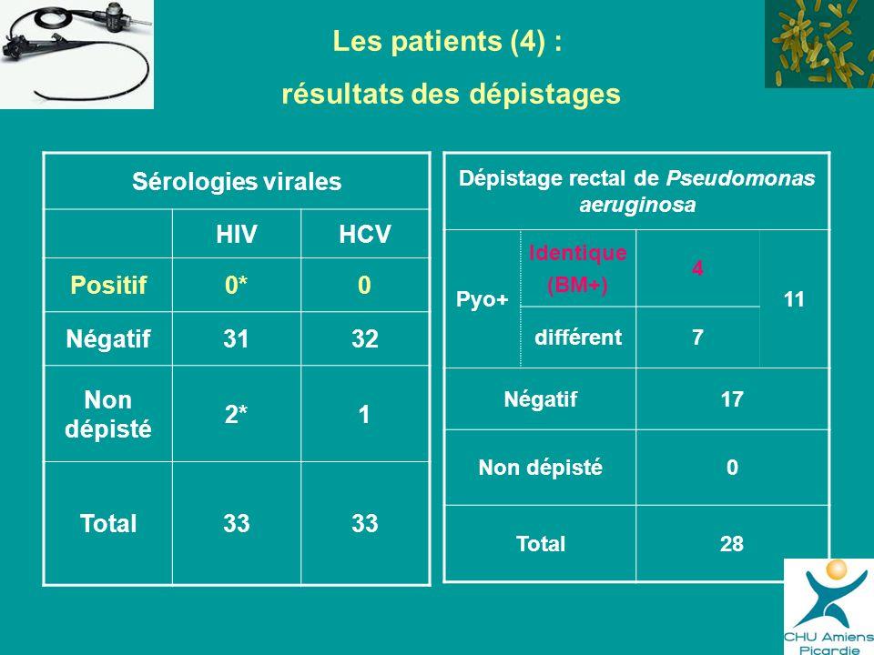 Sérologies virales HIVHCV Positif0*0 Négatif3132 Non dépisté 2*1 Total33 Les patients (4) : résultats des dépistages Dépistage rectal de Pseudomonas a