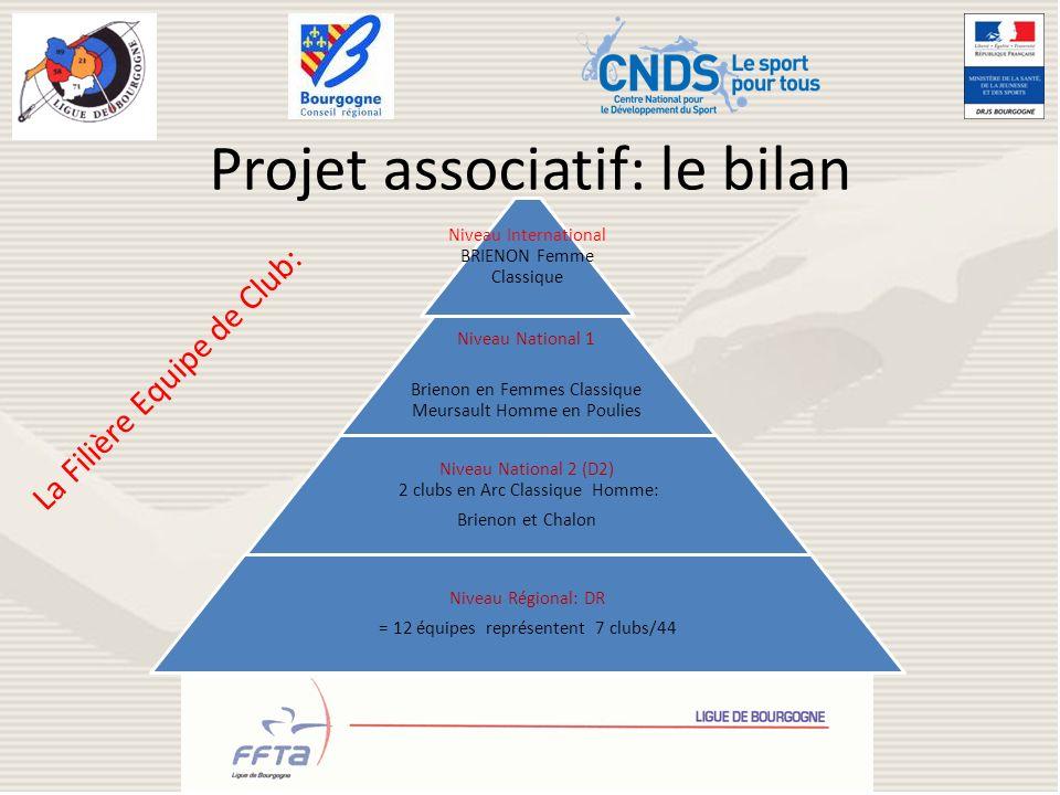Projet associatif: le bilan Niveau International BRIENON Femme Classique Niveau National 1 Brienon en Femmes Classique Meursault Homme en Poulies Nive