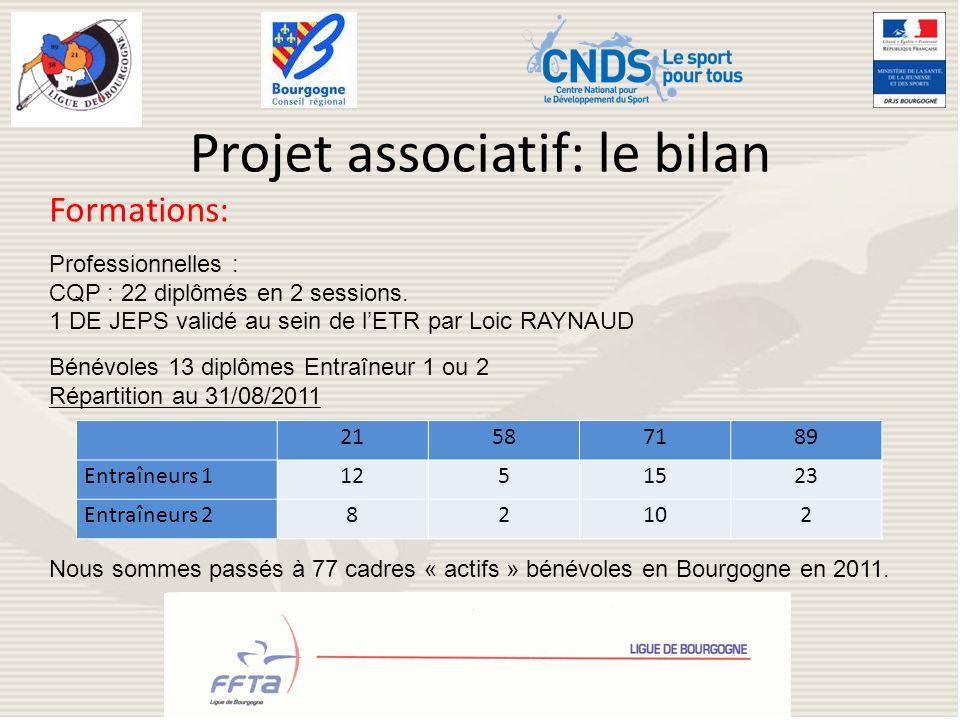 Projet associatif: le bilan Formations: Professionnelles : CQP : 22 diplômés en 2 sessions. 1 DE JEPS validé au sein de lETR par Loic RAYNAUD Bénévole
