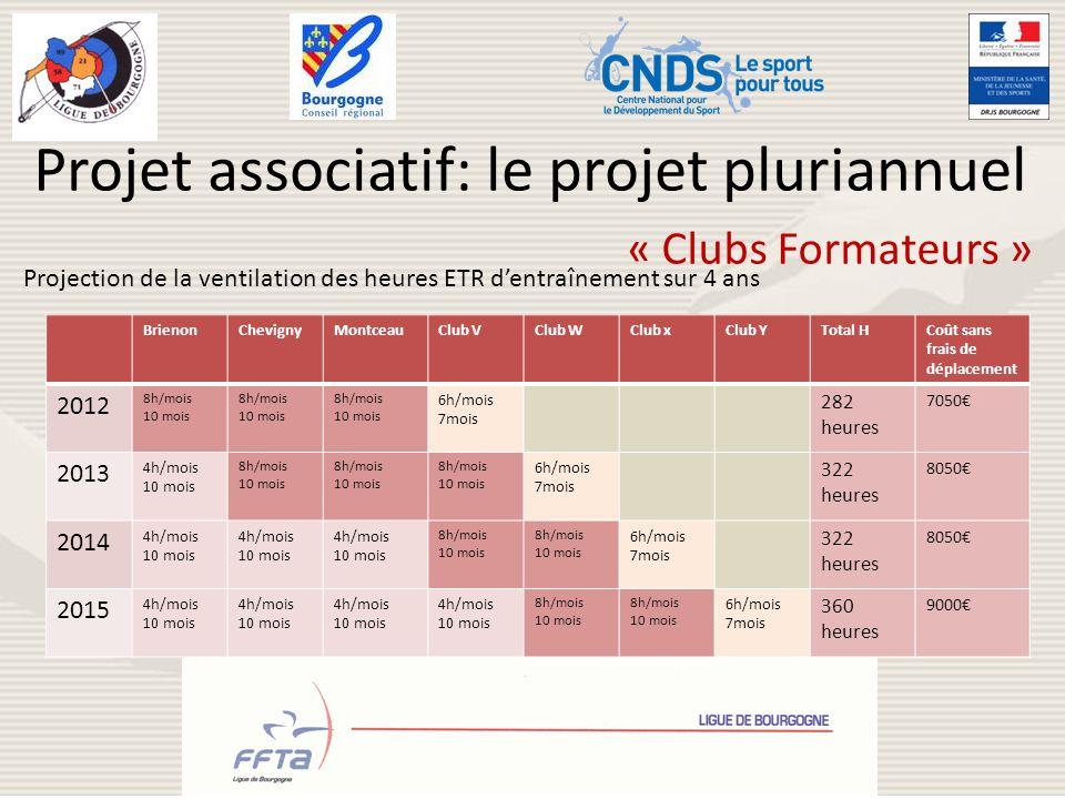 Projet associatif: le projet pluriannuel Projection de la ventilation des heures ETR dentraînement sur 4 ans BrienonChevignyMontceauClub VClub WClub x