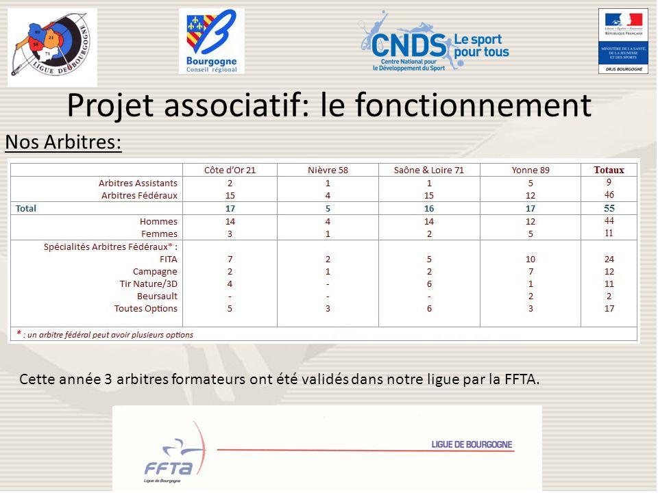 Projet associatif: le fonctionnement Nos Arbitres: Cette année 3 arbitres formateurs ont été validés dans notre ligue par la FFTA.