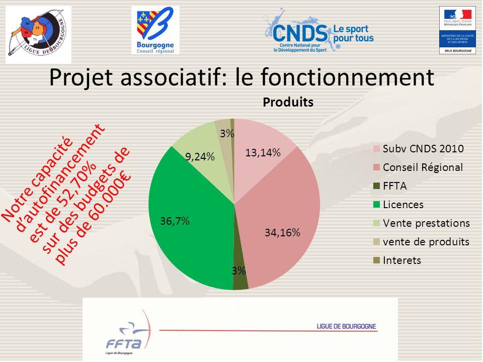 Projet associatif: le fonctionnement Notre capacité dautofinancement est de 52,70% sur des budgets de plus de 60.000