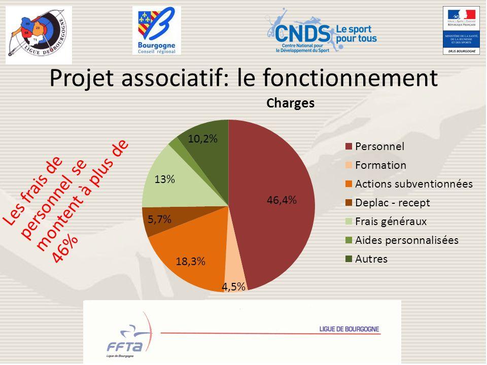 Projet associatif: le fonctionnement Les frais de personnel se montent à plus de 46%