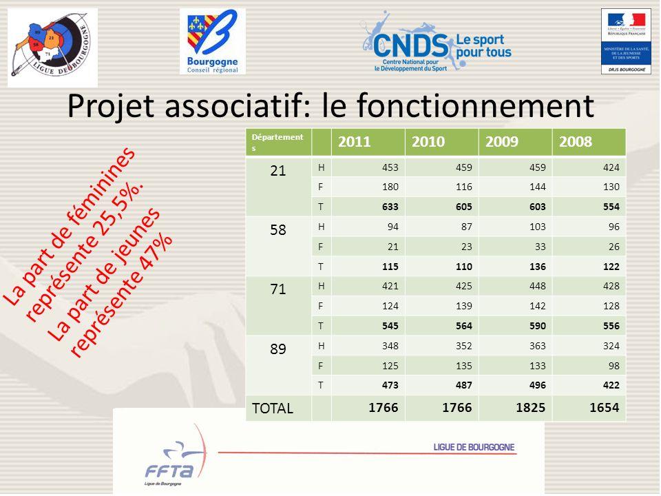 Projet associatif: le fonctionnement La part de féminines représente 25,5%. La part de jeunes représente 47% Département s 2011201020092008 21 H453459