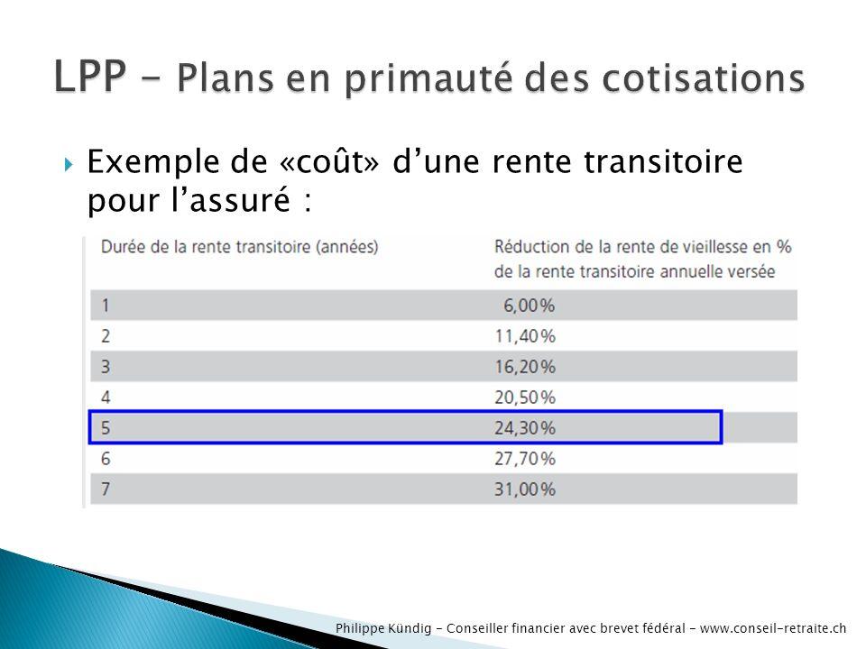 Exemple de «coût» dune rente transitoire pour lassuré : Philippe Kündig - Conseiller financier avec brevet fédéral - www.conseil-retraite.ch