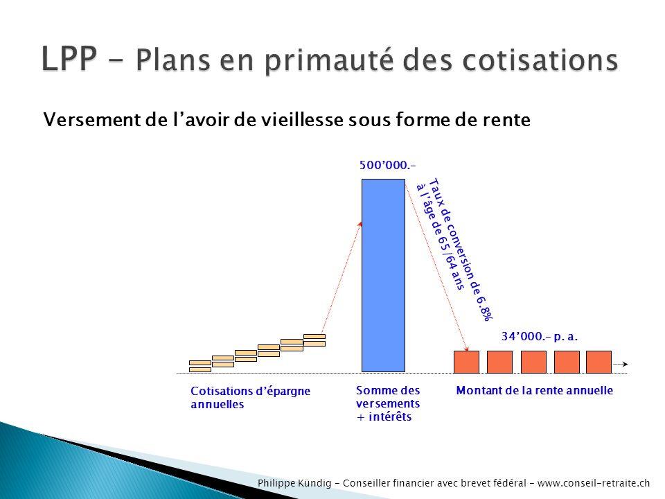 Cotisations dépargne annuelles Somme des versements + intérêts 500000.– Taux de conversion de 6.8% à lâge de 65/64 ans Montant de la rente annuelle 34000.– p.