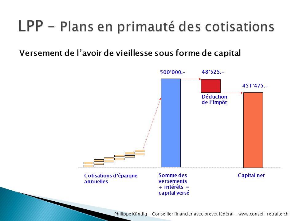 Philippe Kündig - Conseiller financier avec brevet fédéral - www.conseil-retraite.ch Cotisations dépargne annuelles Somme des versements + intérêts =