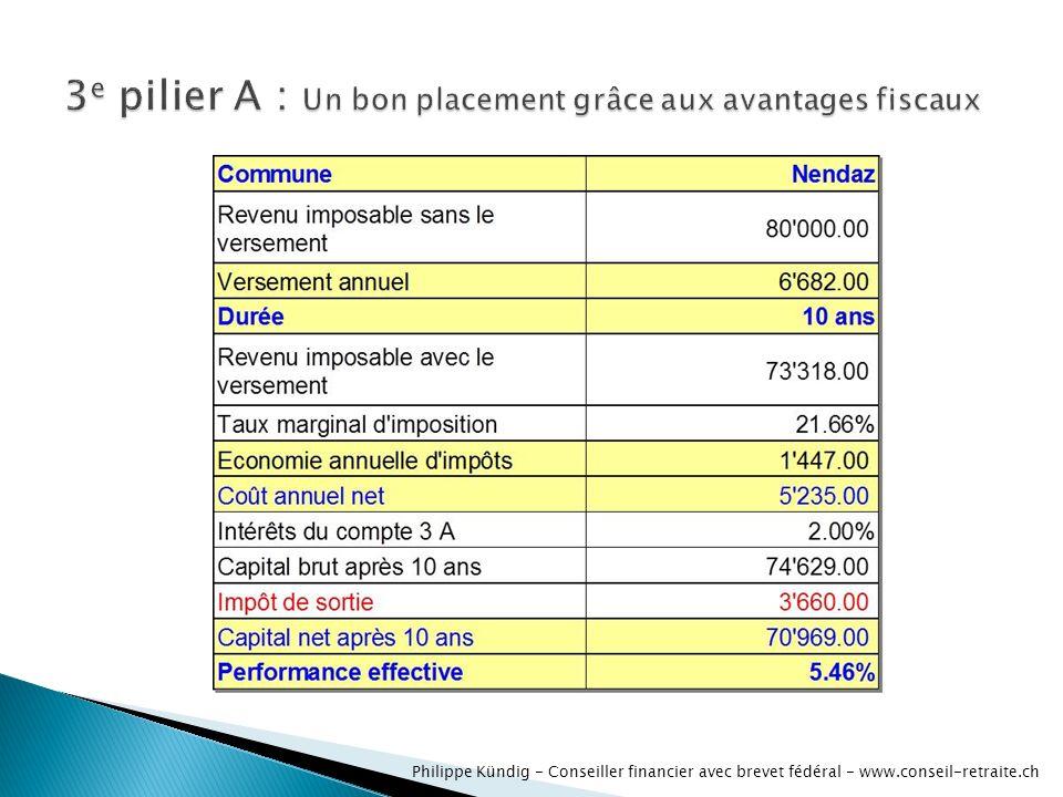 Philippe Kündig - Conseiller financier avec brevet fédéral - www.conseil-retraite.ch