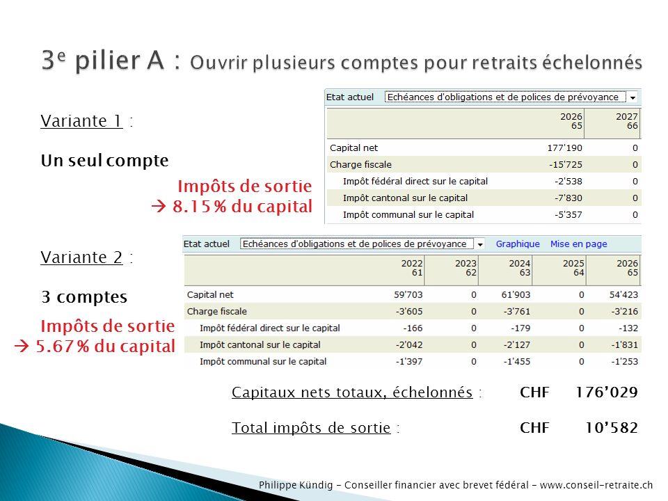 Variante 1 : Un seul compte Variante 2 : 3 comptes Capitaux nets totaux, échelonnés :CHF176029 Total impôts de sortie : CHF10582 Impôts de sortie 8.15 % du capital Impôts de sortie 5.67 % du capital