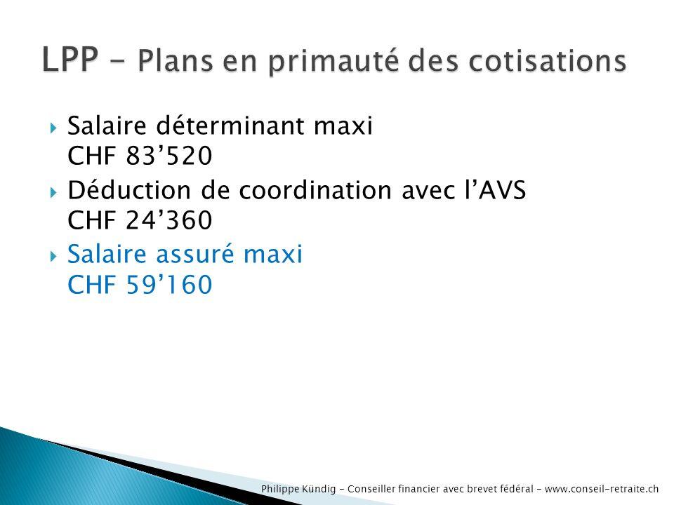 Salaire déterminant maxi CHF 83520 Déduction de coordination avec lAVS CHF 24360 Salaire assuré maxi CHF 59160 Philippe Kündig - Conseiller financier