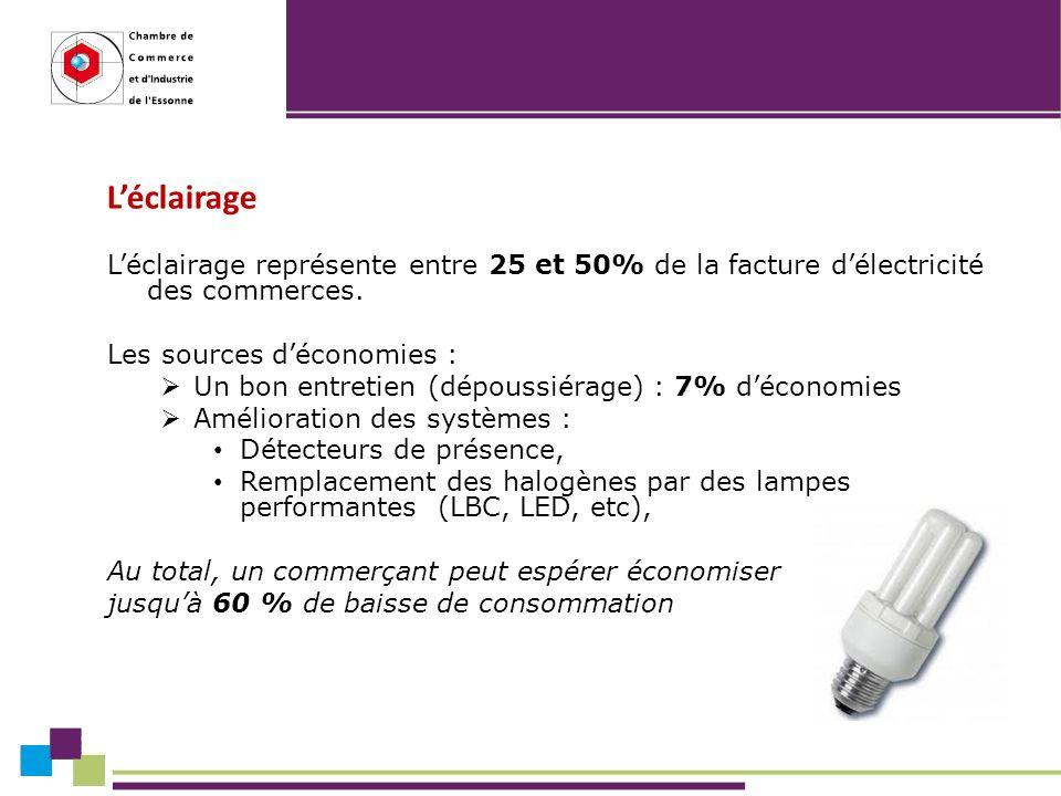 Léclairage Léclairage représente entre 25 et 50% de la facture délectricité des commerces.