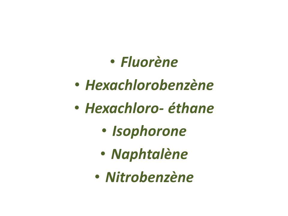 4,6 – Dinitro – 2 – méthyle phénol 1,2 – Diphéylhydrazine Endosulfan alpha Endosulfan béta