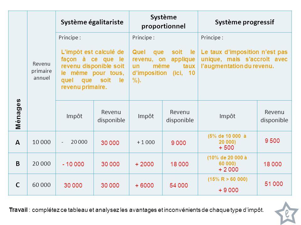 Document 3 Ménages Revenu primaire annuel Système égalitariste Système proportionnel Système progressif Principe : Impôt Revenu disponible Impôt Reven