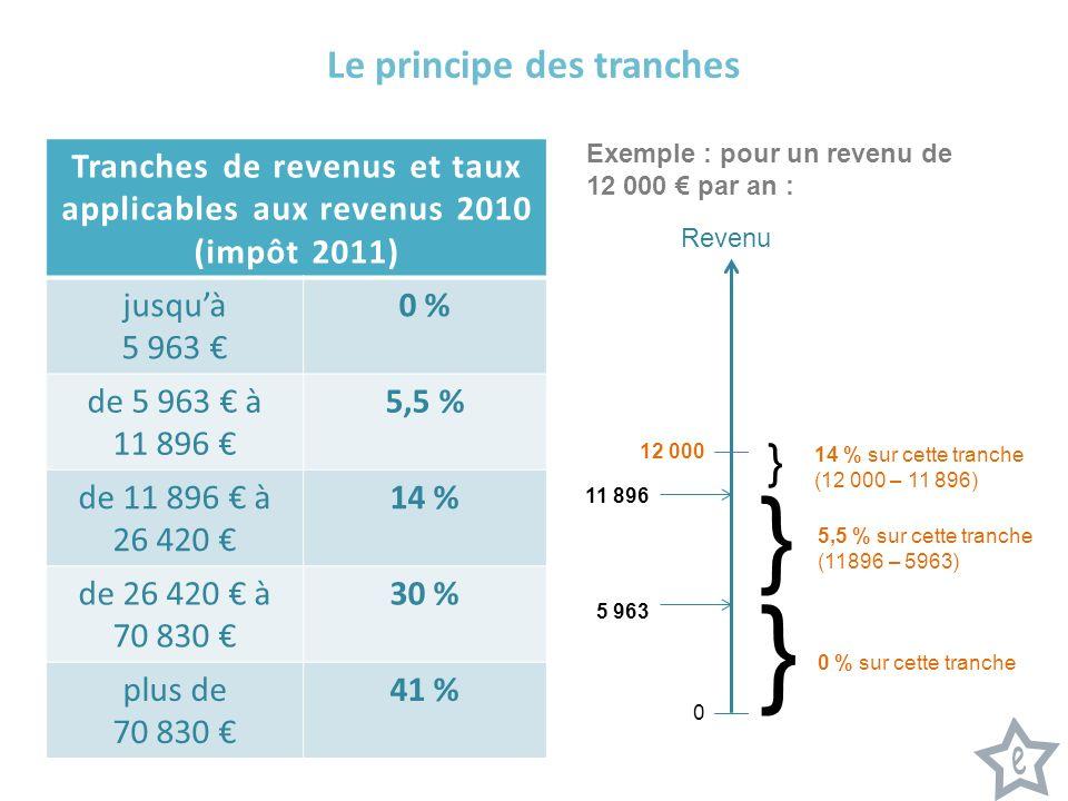 Tranches de revenus et taux applicables aux revenus 2010 (impôt 2011) jusquà 5 963 0 % de 5 963 à 11 896 5,5 % de 11 896 à 26 420 14 % de 26 420 à 70