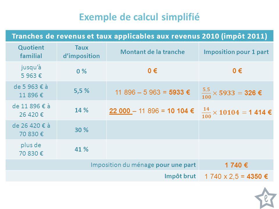 Exemple de calcul simplifié Tranches de revenus et taux applicables aux revenus 2010 (impôt 2011) Quotient familial Taux dimposition Montant de la trancheImposition pour 1 part jusquà 5 963 0 % de 5 963 à 11 896 5,5 % de 11 896 à 26 420 14 % de 26 420 à 70 830 30 % plus de 70 830 41 % Imposition du ménage pour une part Impôt brut 0 0 11 896 – 5 963 = 5933 22 000 – 11 896 = 10 104 1 740 1 740 x 2,5 = 4350
