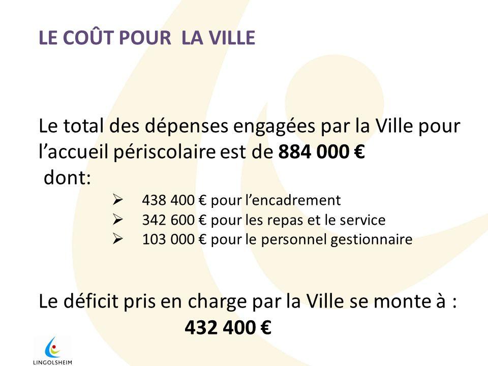 LE COÛT POUR LA VILLE Le total des dépenses engagées par la Ville pour laccueil périscolaire est de 884 000 dont: 438 400 pour lencadrement 342 600 po