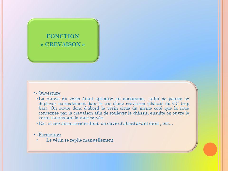 FONCTION « MANUEL » - Ouverture Le(s) vérin(s) se déploie(nt) manuellement.