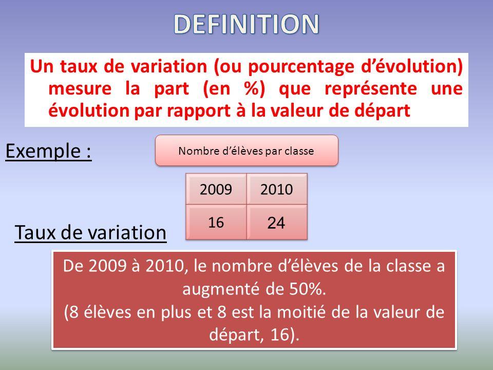 Un taux de variation (ou pourcentage dévolution) mesure la part (en %) que représente une évolution par rapport à la valeur de départ Exemple : Nombre délèves par classe De 2009 à 2010, le nombre délèves de la classe a augmenté de 50%.