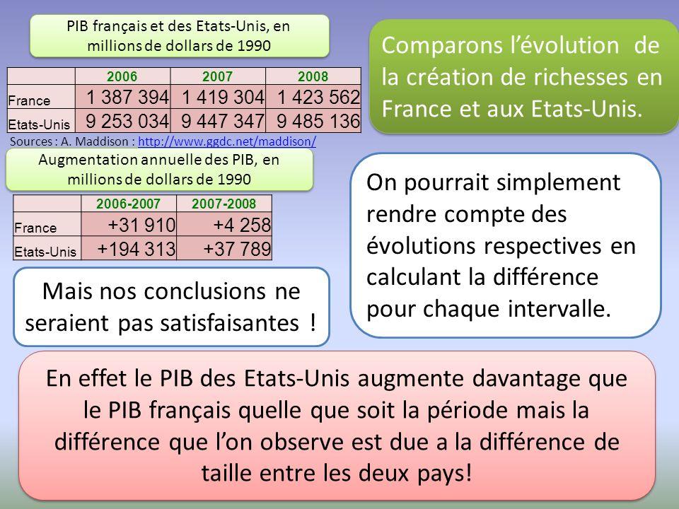 Comparons lévolution de la création de richesses en France et aux Etats-Unis.
