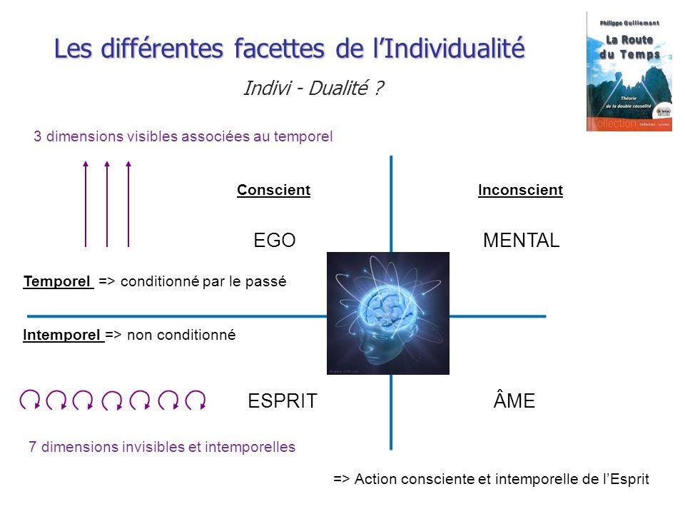 Les différentes facettes de lIndividualité Indivi - Dualité ? EGOMENTAL ESPRITÂME Temporel => conditionné par le passé Intemporel => non conditionné C