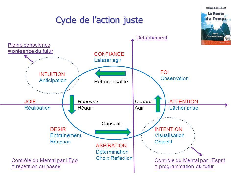 Cycle de laction juste INTENTION Visualisation Objectif ASPIRATION Détermination Choix Réflexion DESIR Entrainement Réaction ATTENTION Lâcher prise FO