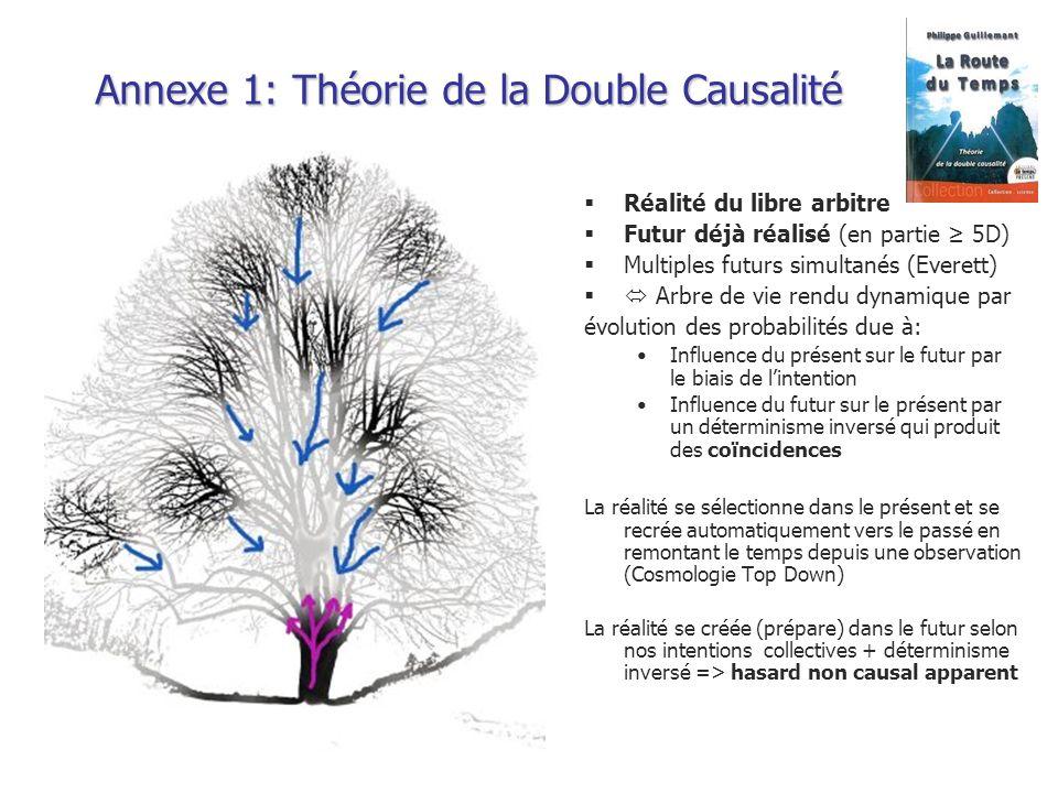 Annexe 1: Théorie de la Double Causalité Réalité du libre arbitre Futur déjà réalisé (en partie 5D) Multiples futurs simultanés (Everett) Arbre de vie