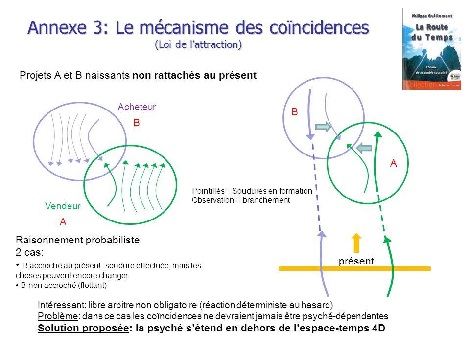 Annexe 3: Le mécanisme des coïncidences (Loi de lattraction) B A Projets A et B naissants non rattachés au présent Raisonnement probabiliste 2 cas: B