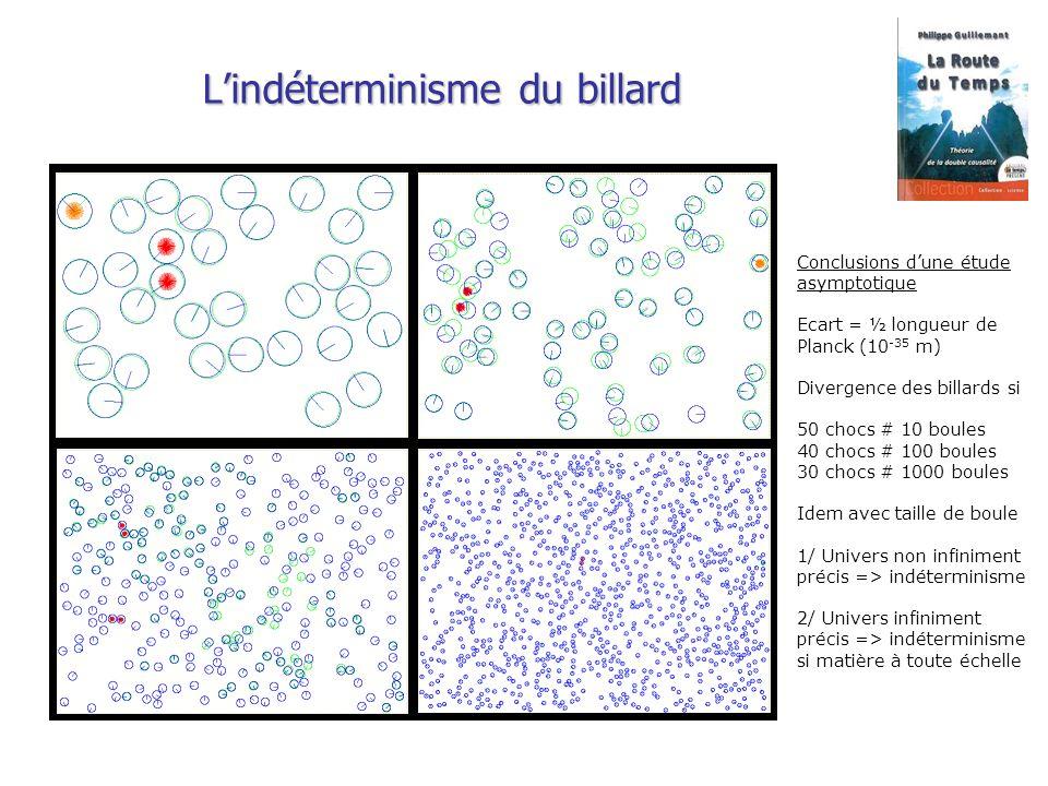 Lindéterminisme du billard Conclusions dune étude asymptotique Ecart = ½ longueur de Planck (10 -35 m) Divergence des billards si 50 chocs # 10 boules