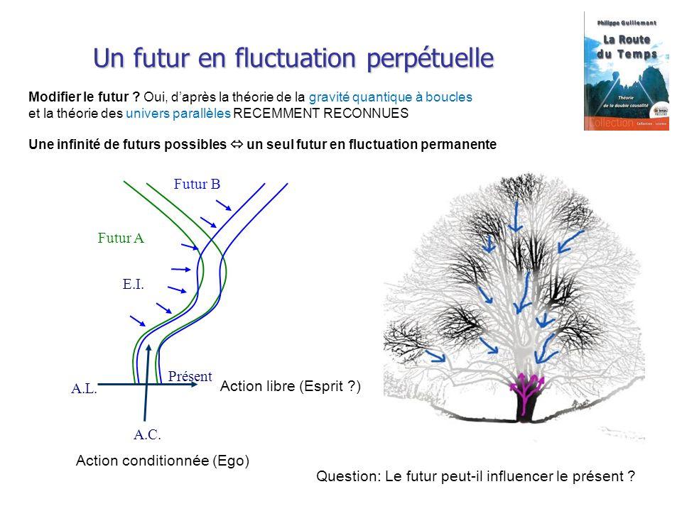 Un futur en fluctuation perpétuelle Modifier le futur ? Oui, daprès la théorie de la gravité quantique à boucles et la théorie des univers parallèles