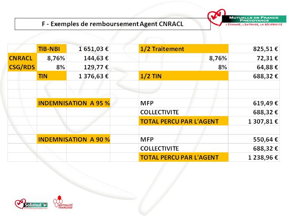 F - Exemples de remboursement Agent CNRACL