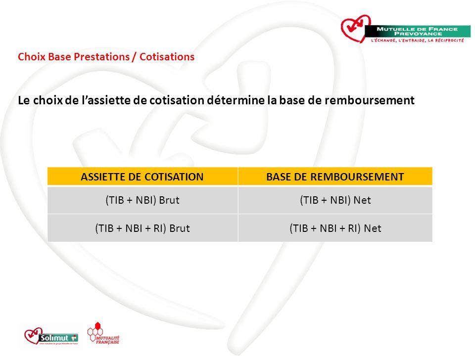 Choix Base Prestations / Cotisations Le choix de lassiette de cotisation détermine la base de remboursement ASSIETTE DE COTISATIONBASE DE REMBOURSEMENT (TIB + NBI) Brut(TIB + NBI) Net (TIB + NBI + RI) Brut(TIB + NBI + RI) Net
