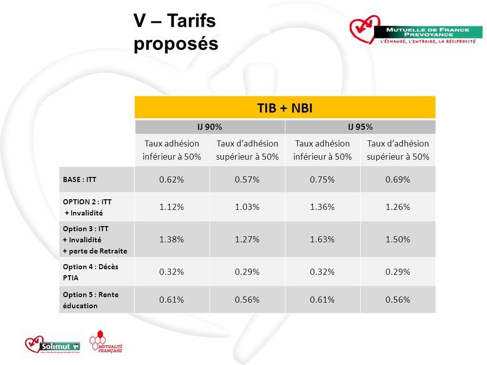 V – Tarifs proposés TIB + NBI IJ 90%IJ 95% Taux adhésion inférieur à 50% Taux dadhésion supérieur à 50% Taux adhésion inférieur à 50% Taux dadhésion supérieur à 50% BASE : ITT 0.62%0.57%0.75%0.69% OPTION 2 : ITT + Invalidité 1.12%1.03%1.36%1.26% Option 3 : ITT + Invalidité + perte de Retraite 1.38%1.27%1.63%1.50% Option 4 : Décès PTIA 0.32%0.29%0.32%0.29% Option 5 : Rente éducation 0.61%0.56%0.61%0.56%